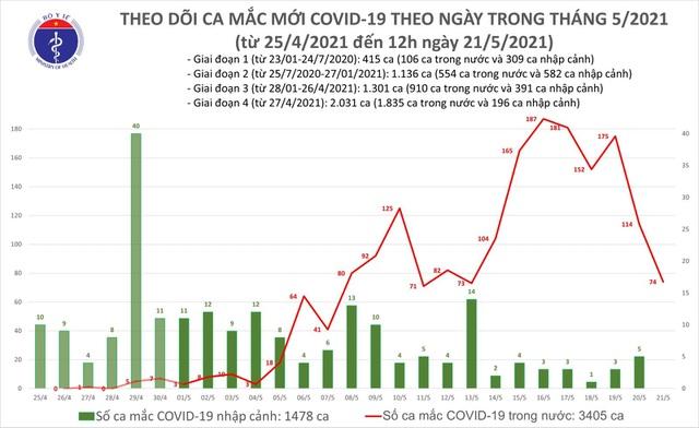 Trưa 21/5, thêm 50 ca Covid-19, nhiều nhất tại ổ dịch Bắc Giang - Hình 1
