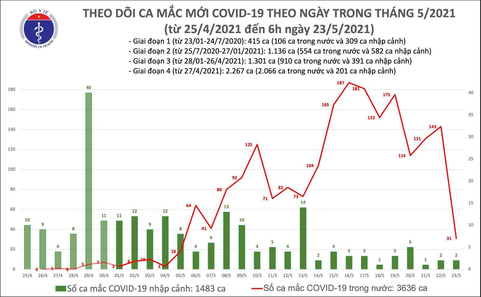 Sáng 23/5: Thêm 31 ca mắc COVID-19 trong nước, riêng Bắc Ninh 29 ca - Hình 2