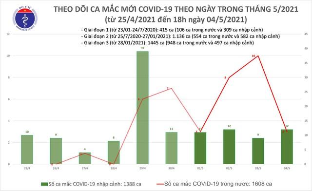 Tối 4/5, thêm 11 ca mắc mới Covid-19, xác nhận ca lây cộng đồng ở Đà Nẵng - Hình 1